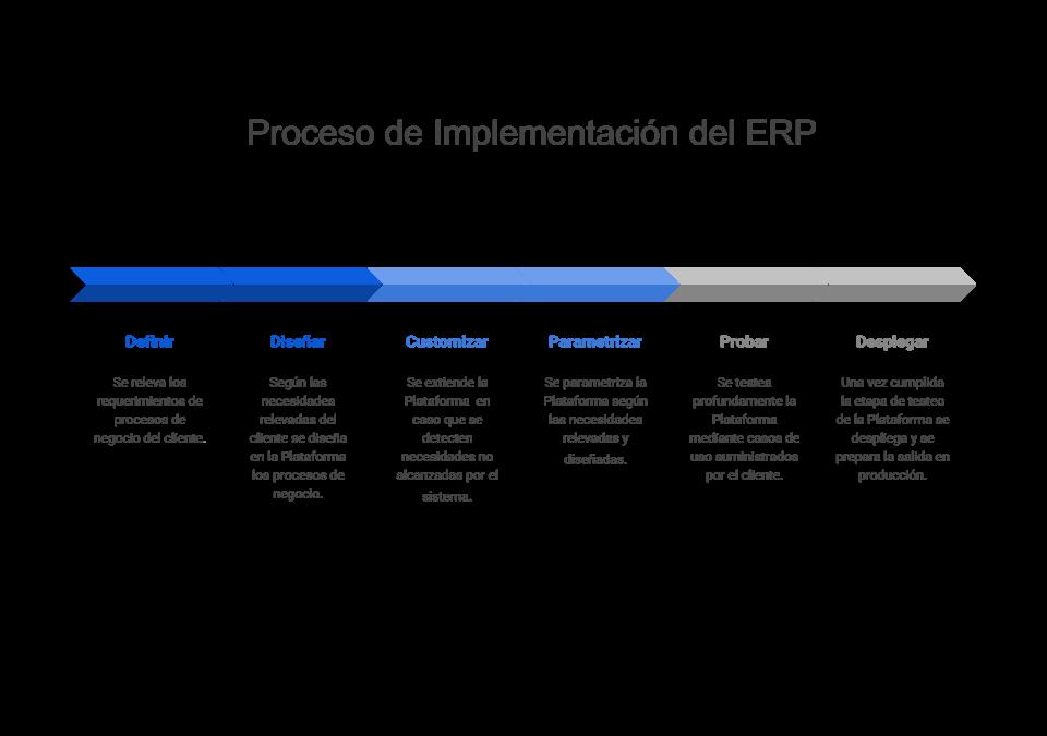 8 Fases para Implementar un ERP en una empresa mediana